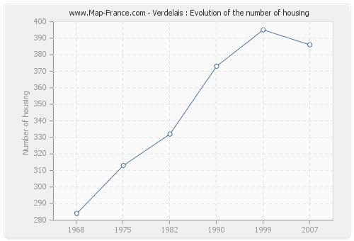 Verdelais : Evolution of the number of housing