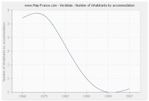 Verdelais : Number of inhabitants by accommodation