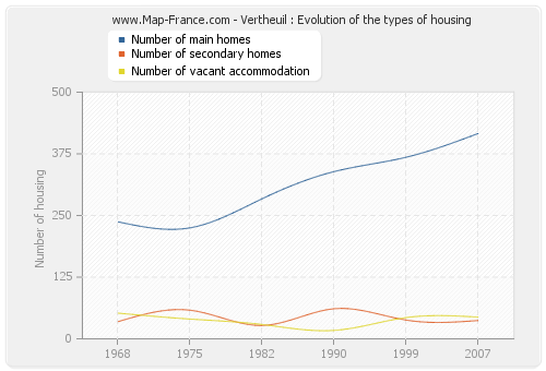 Vertheuil : Evolution of the types of housing