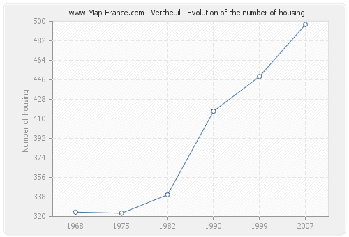 Vertheuil : Evolution of the number of housing
