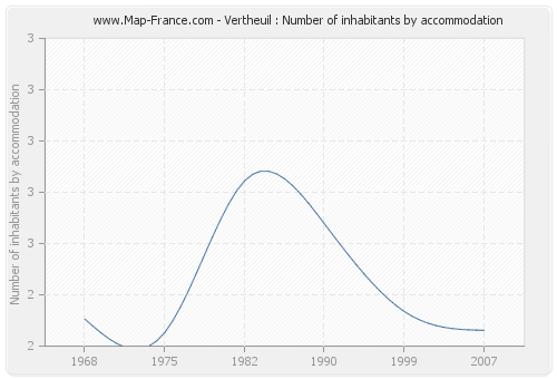 Vertheuil : Number of inhabitants by accommodation