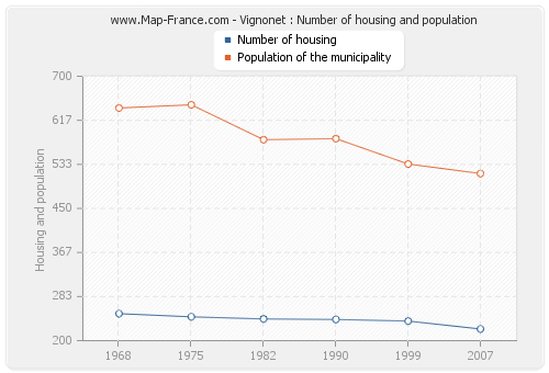 Vignonet : Number of housing and population