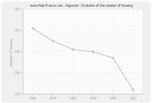 Vignonet : Evolution of the number of housing