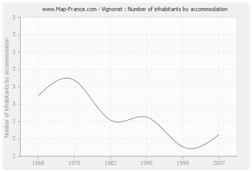 Vignonet : Number of inhabitants by accommodation