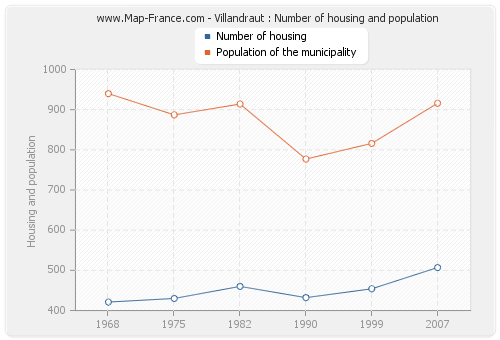 Villandraut : Number of housing and population