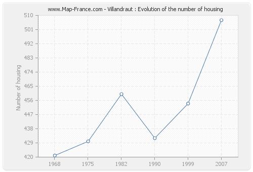 Villandraut : Evolution of the number of housing