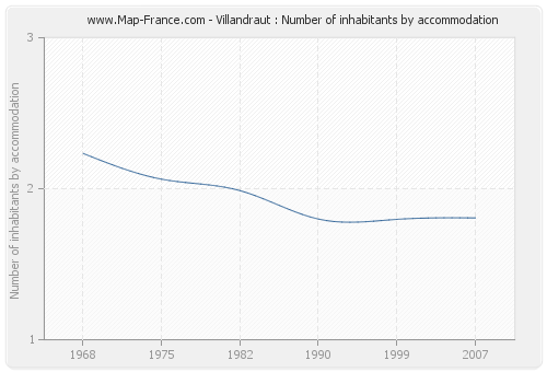 Villandraut : Number of inhabitants by accommodation