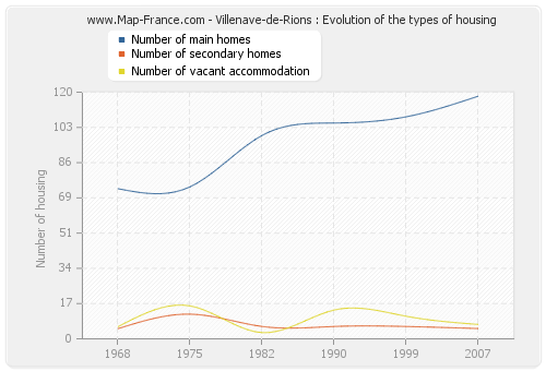 Villenave-de-Rions : Evolution of the types of housing
