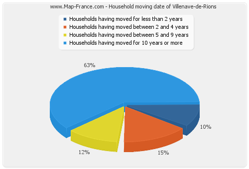 Household moving date of Villenave-de-Rions
