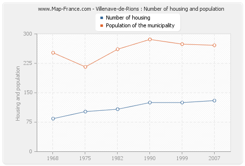 Villenave-de-Rions : Number of housing and population