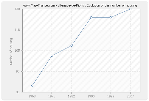Villenave-de-Rions : Evolution of the number of housing