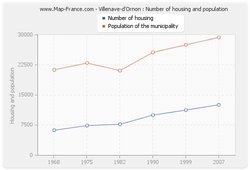 Villenave-d'Ornon : Number of housing and population