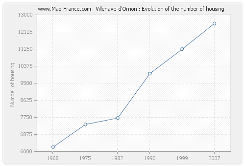 Villenave-d'Ornon : Evolution of the number of housing