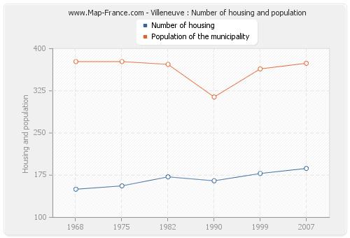 Villeneuve : Number of housing and population