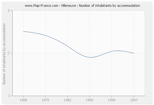 Villeneuve : Number of inhabitants by accommodation