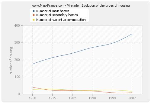 Virelade : Evolution of the types of housing
