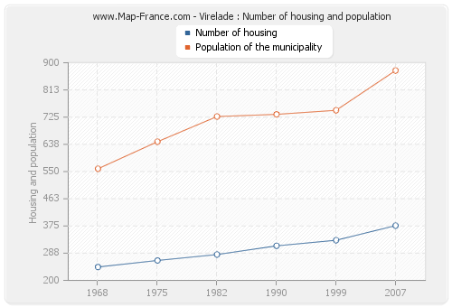 Virelade : Number of housing and population