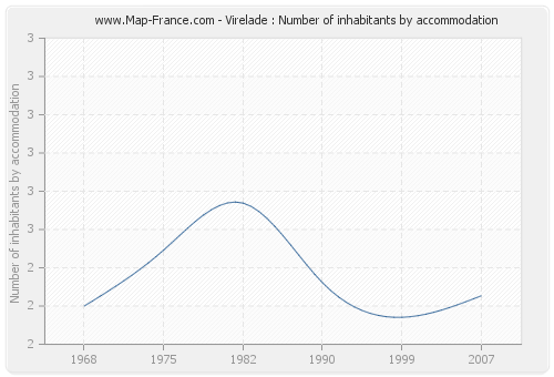 Virelade : Number of inhabitants by accommodation