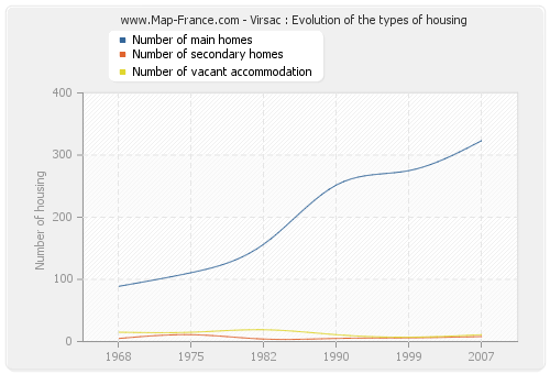 Virsac : Evolution of the types of housing