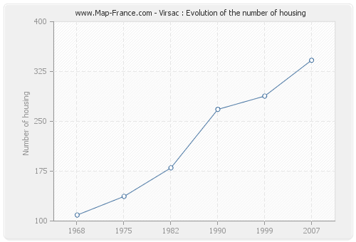 Virsac : Evolution of the number of housing