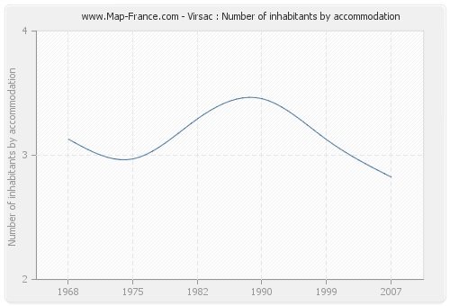 Virsac : Number of inhabitants by accommodation