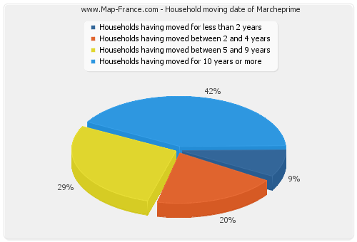 Household moving date of Marcheprime