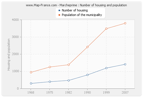 Marcheprime : Number of housing and population
