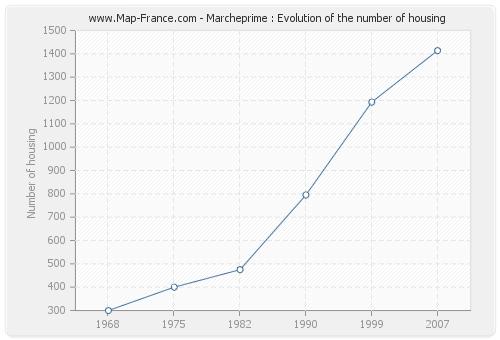 Marcheprime : Evolution of the number of housing