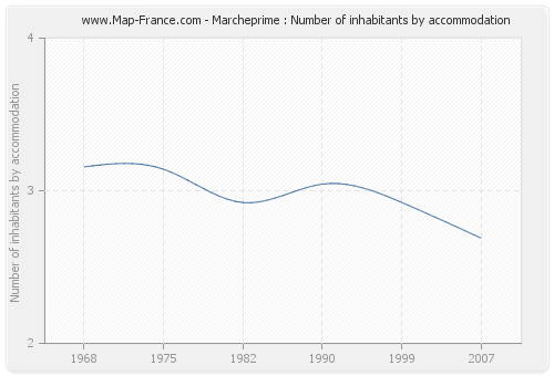 Marcheprime : Number of inhabitants by accommodation