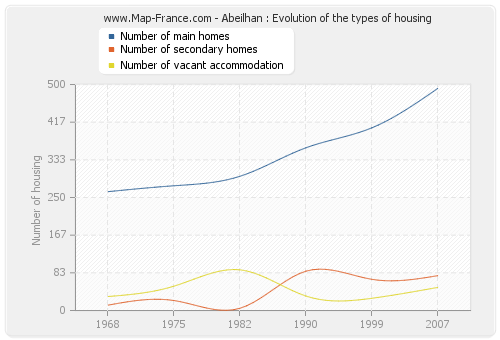 Abeilhan : Evolution of the types of housing