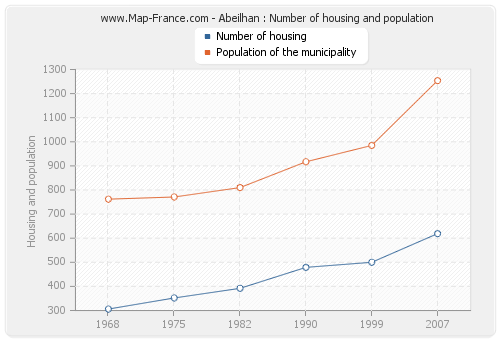 Abeilhan : Number of housing and population