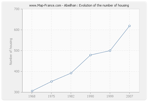 Abeilhan : Evolution of the number of housing