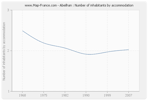 Abeilhan : Number of inhabitants by accommodation