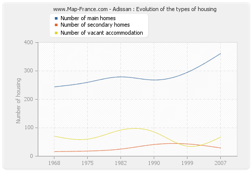 Adissan : Evolution of the types of housing