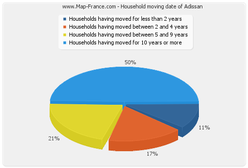 Household moving date of Adissan