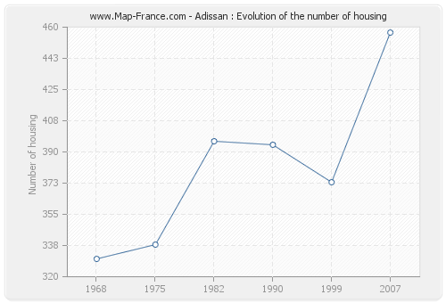 Adissan : Evolution of the number of housing