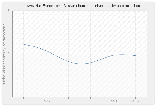 Adissan : Number of inhabitants by accommodation