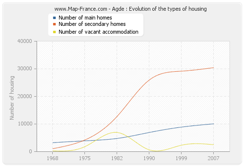 Agde : Evolution of the types of housing