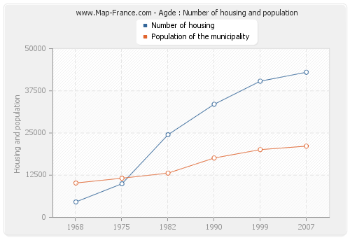 Agde : Number of housing and population