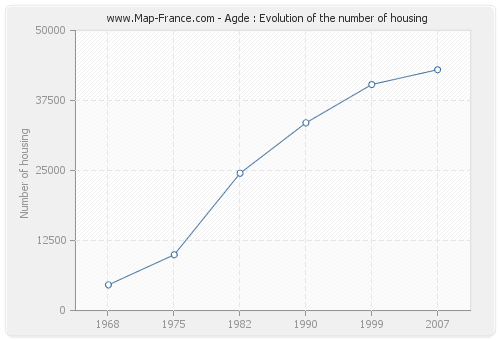 Agde : Evolution of the number of housing