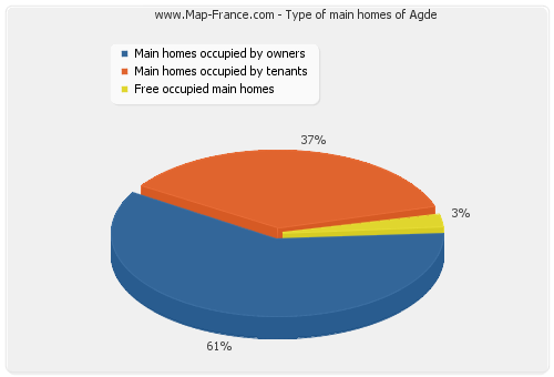 Type of main homes of Agde