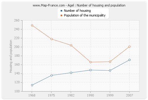 Agel : Number of housing and population