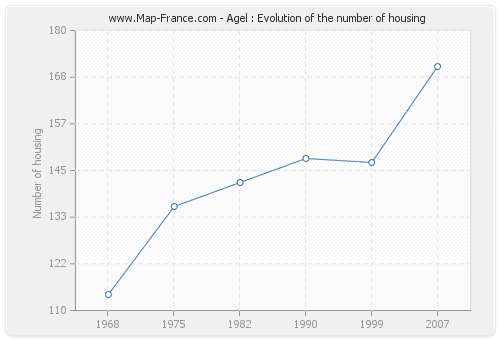Agel : Evolution of the number of housing