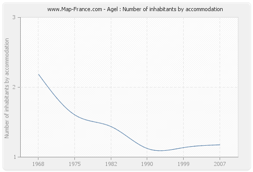Agel : Number of inhabitants by accommodation