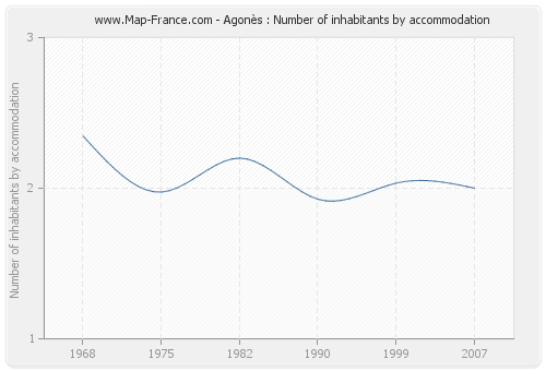 Agonès : Number of inhabitants by accommodation