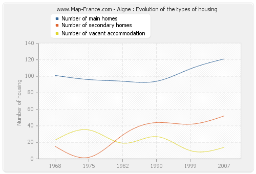 Aigne : Evolution of the types of housing