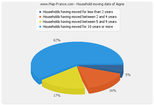 Household moving date of Aigne