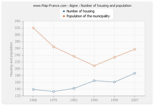 Aigne : Number of housing and population