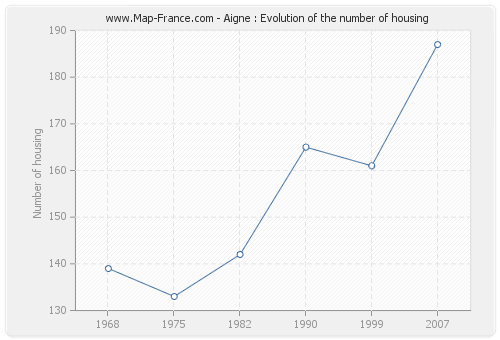 Aigne : Evolution of the number of housing