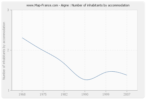 Aigne : Number of inhabitants by accommodation